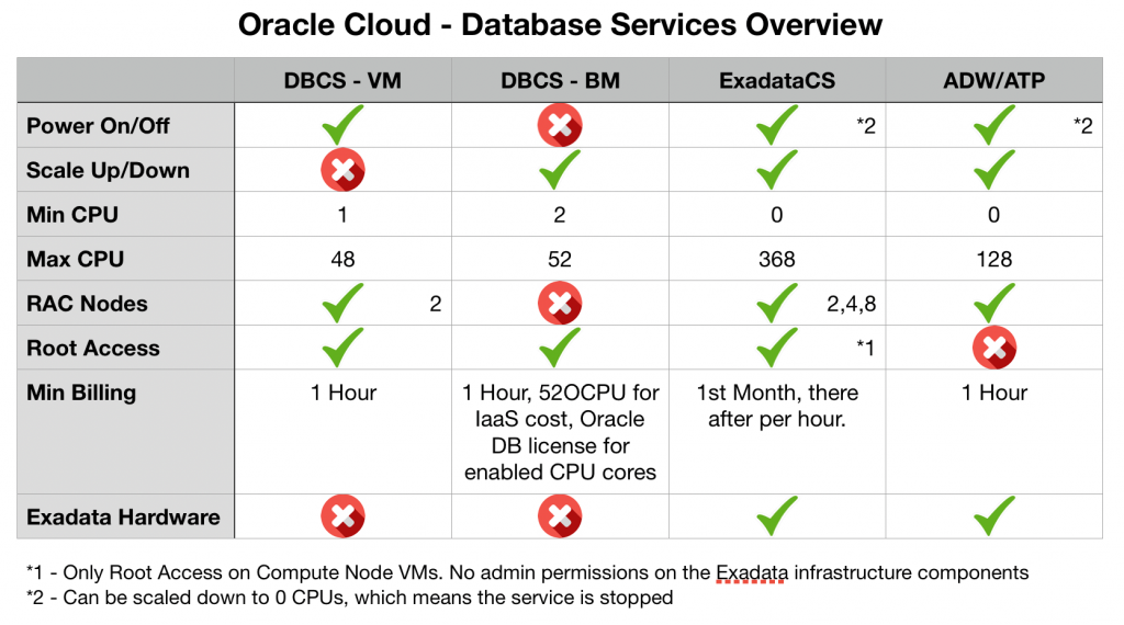 Power On/Off your Oracle Databases in 1 minute and save $$$ – Oracle